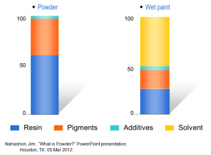 Powder Coating versus Wet Paint