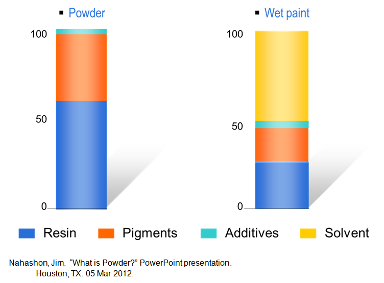 Powder Coating Vs Painting >> Powder Coating Metal Enclosures Powder Coat Electrical