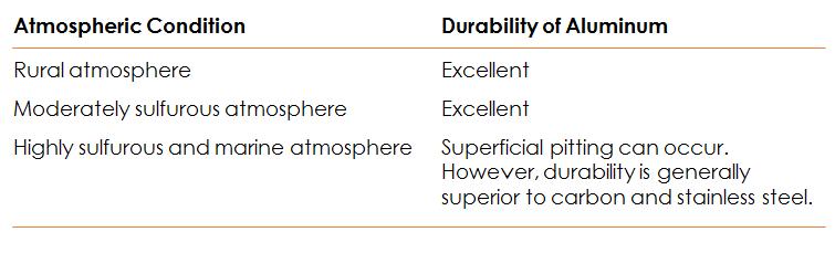 NE Aluminum Durability Chart 0316